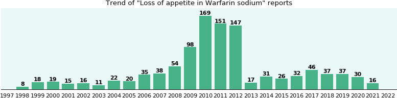 Could Warfarin sodium cause Loss of appetite?