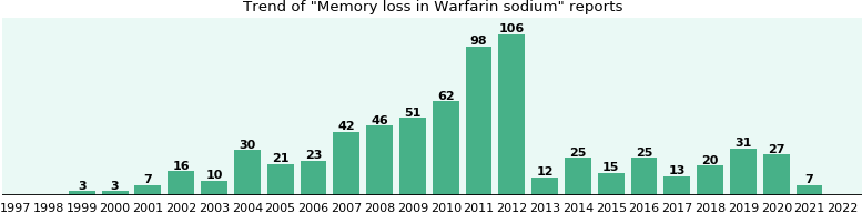 Could Warfarin sodium cause Memory loss?