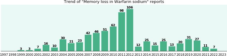 Warfarin memory side effects