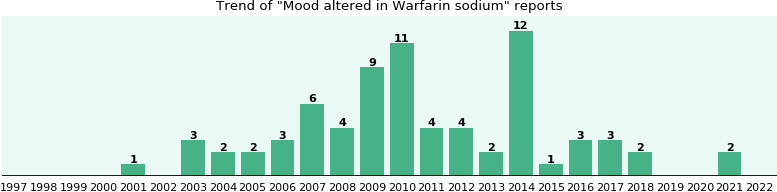 Could Warfarin sodium cause Mood altered?