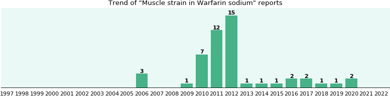 Could Warfarin sodium cause Muscle strain?