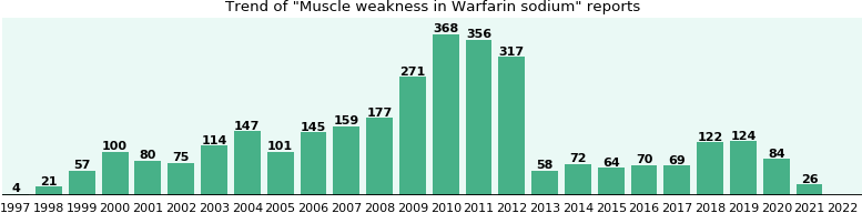 Could Warfarin sodium cause Muscle weakness?