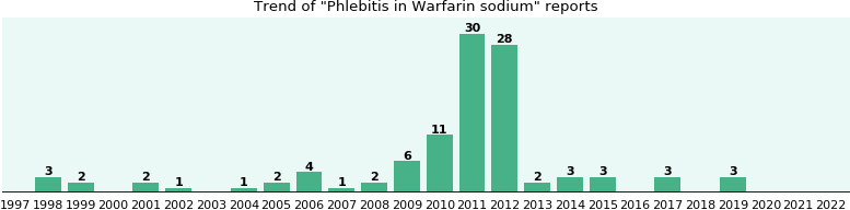 Could Warfarin sodium cause Phlebitis?