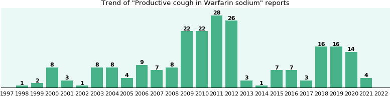 Could Warfarin sodium cause Productive cough?