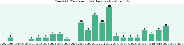 Could Warfarin sodium cause Psoriasis?
