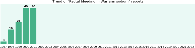 Could Warfarin sodium cause Rectal bleeding?
