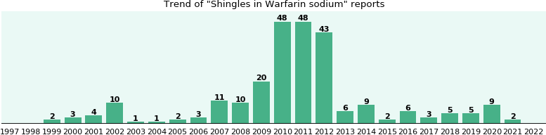 Could Warfarin sodium cause Shingles?