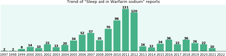 Could Warfarin sodium cause Sleep aid?