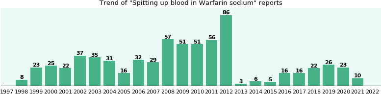Could Warfarin sodium cause Spitting up blood?