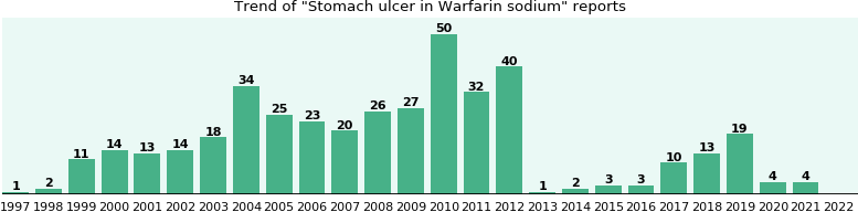 Could Warfarin sodium cause Stomach ulcer?