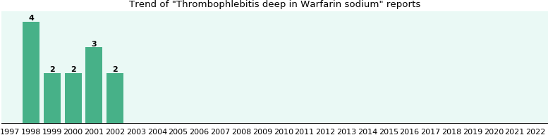 Could Warfarin sodium cause Thrombophlebitis deep?