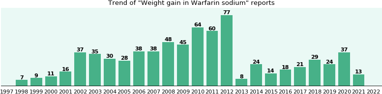 Could Warfarin sodium cause Weight gain?
