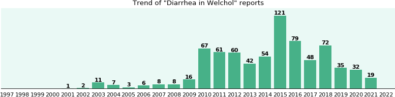 Could Welchol cause Diarrhea?