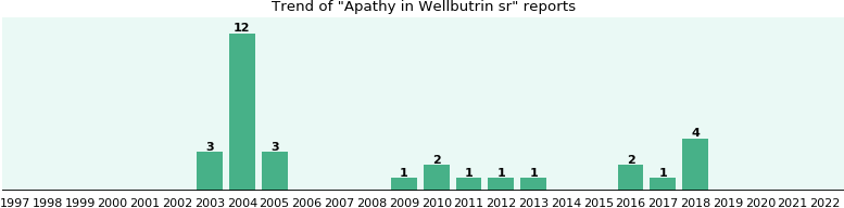 Could Wellbutrin sr cause Apathy?