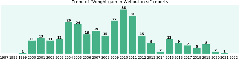 Could Wellbutrin sr cause Weight gain?