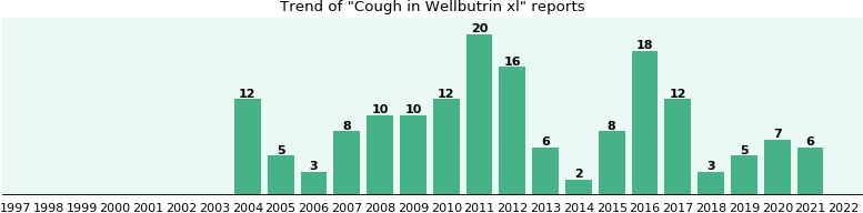 Could Wellbutrin xl cause Cough?