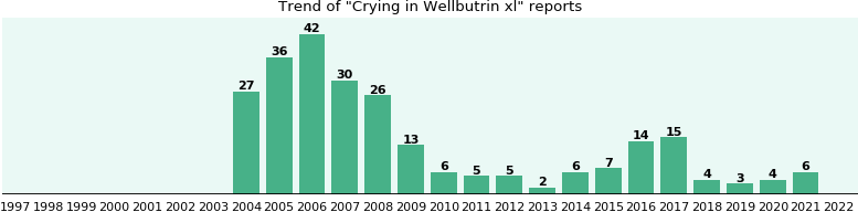 Could Wellbutrin xl cause Crying?