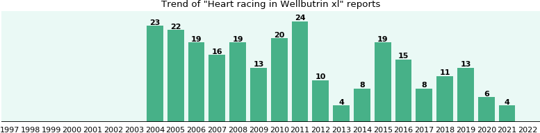 Could Wellbutrin xl cause Heart racing?