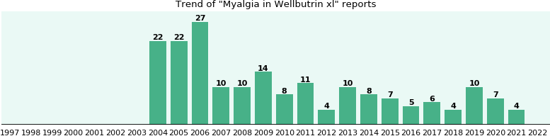 Could Wellbutrin xl cause Myalgia?
