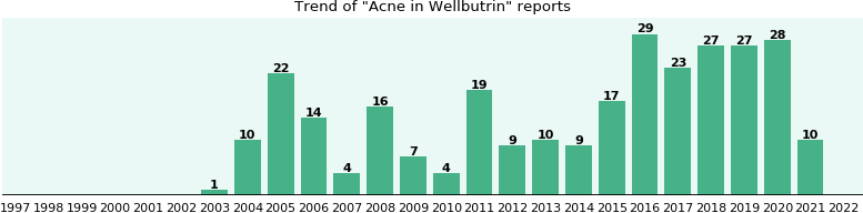 Could Wellbutrin cause Acne?