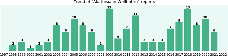Could Wellbutrin cause Akathisia?