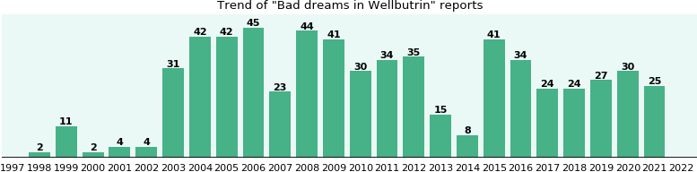Could Wellbutrin cause Bad dreams?