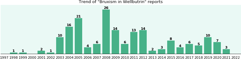 Could Wellbutrin cause Bruxism?