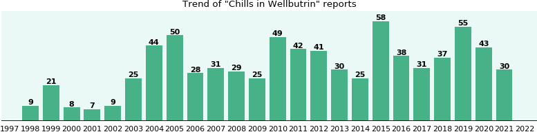 Could Wellbutrin cause Chills?