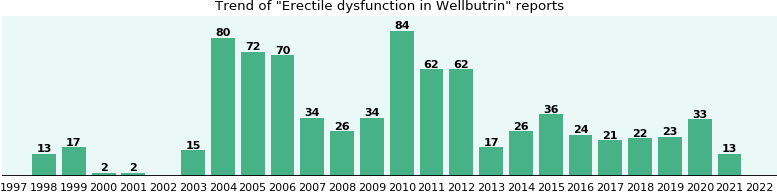 Could Wellbutrin cause Erectile dysfunction?