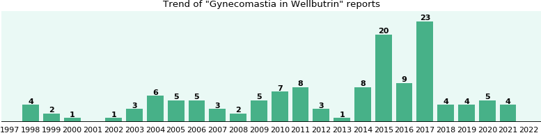 Could Wellbutrin cause Gynecomastia?