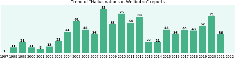 Could Wellbutrin cause Hallucinations?