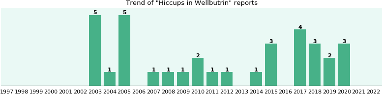 Could Wellbutrin cause Hiccups?