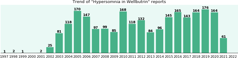 Could Wellbutrin cause Hypersomnia?