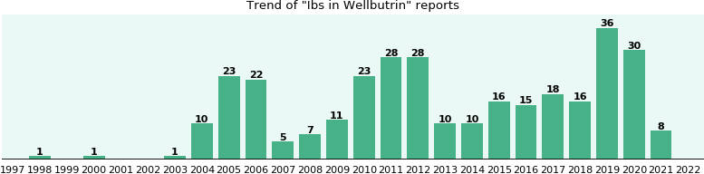 Could Wellbutrin cause Ibs?