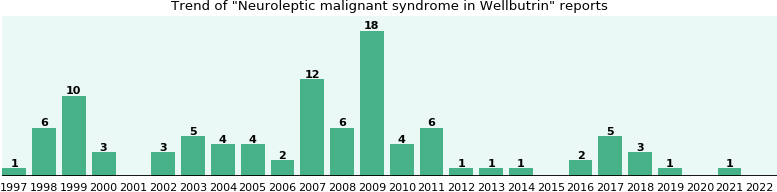 Could Wellbutrin cause Neuroleptic malignant syndrome?
