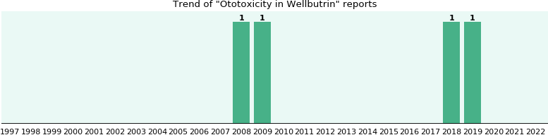 Could Wellbutrin cause Ototoxicity?