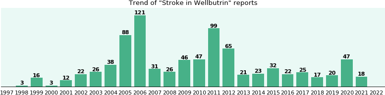 Could Wellbutrin cause Stroke?