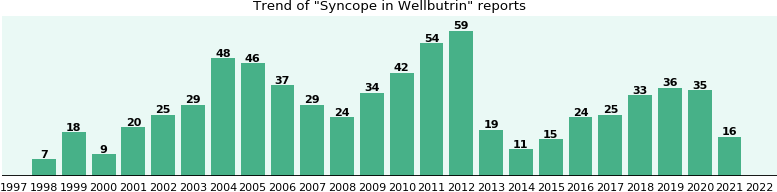 Could Wellbutrin cause Syncope?