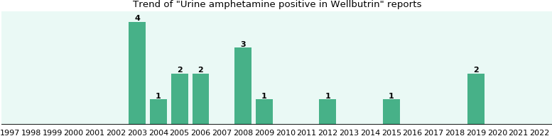 Could Wellbutrin cause Urine amphetamine positive?
