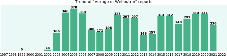 Could Wellbutrin cause Vertigo?