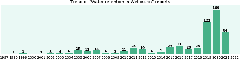 Could Wellbutrin cause Water retention?