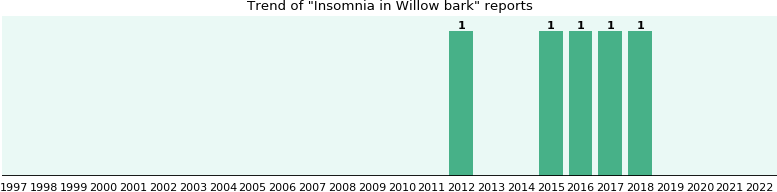 Could Willow bark cause Insomnia?