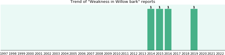 Could Willow bark cause Weakness?