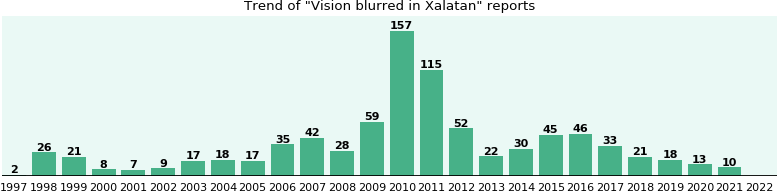 Could Xalatan cause Vision blurred?