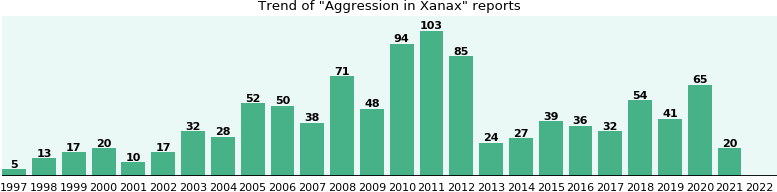 Could Xanax cause Aggression?
