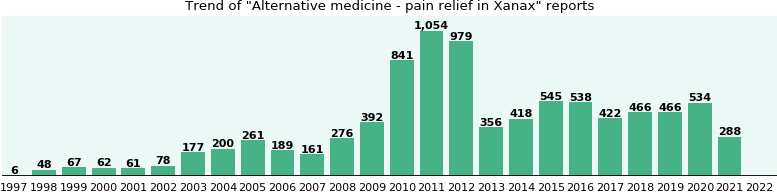 Could Xanax cause Alternative medicine - pain relief?
