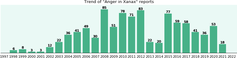 Could Xanax cause Anger?