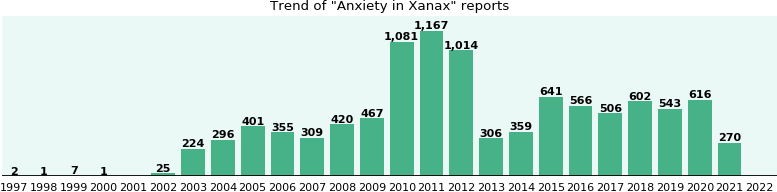 Could Xanax cause Anxiety?