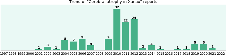 Could Xanax cause Cerebral atrophy?