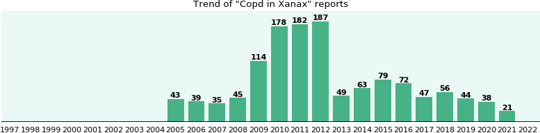xanax side effects copd